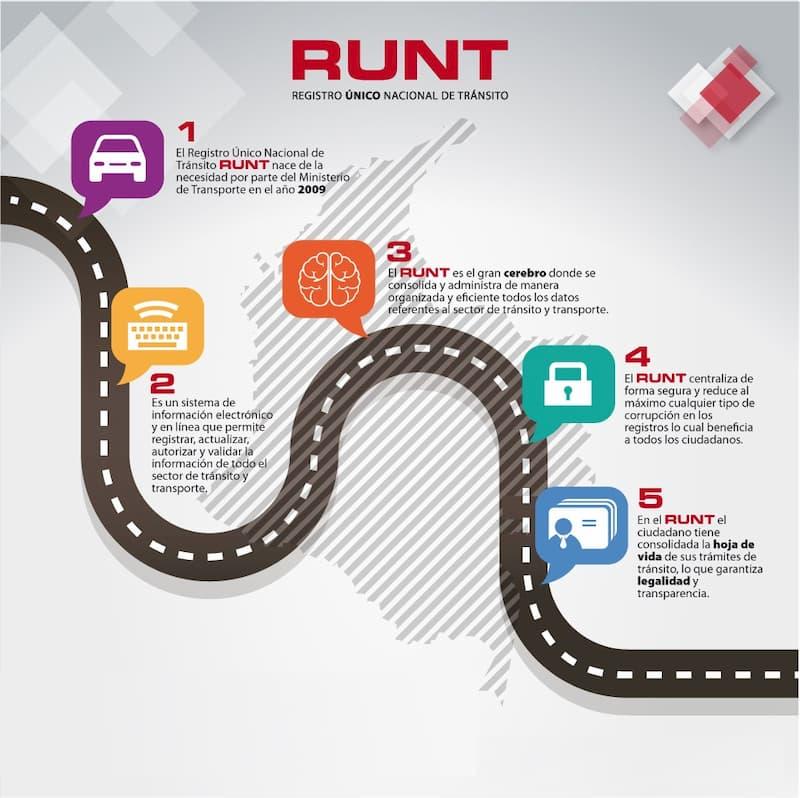 Runt - Registro Único Nacional de Tránsito